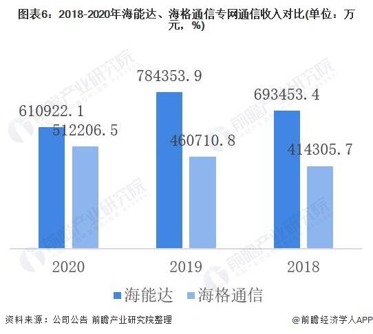 图表6:2018-2020年海能达、海格通信专网通信收入对比(单位:万元,%)