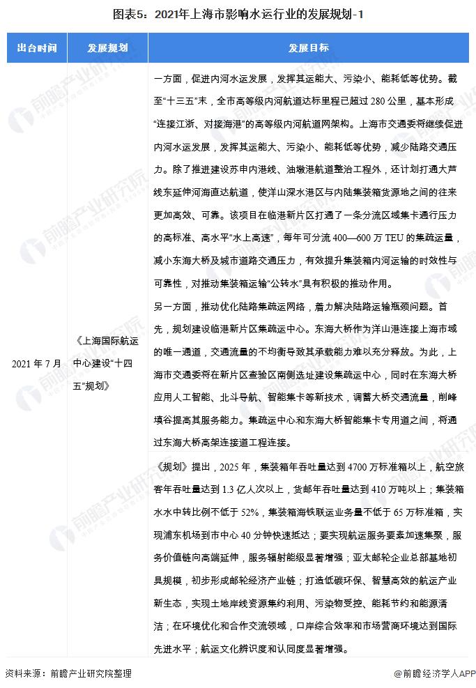 图表5:2021年上海市影响水运行业的发展规划-1