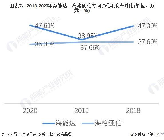 图表7:2018-2020年海能达、海格通信专网通信毛利率对比(单位:万元,%)