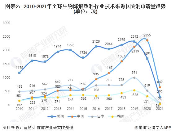 图表2:2010-2021年全球生物降解塑料行业技术来源国专利申请量趋势(单位:项)