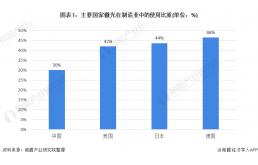 2021年中国激光产业市场发展趋势分析