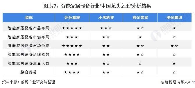 """图表7:智能家居设备行业""""中国龙头之王""""分析结果"""