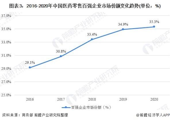 图表3:2016-2020年中国医药零售百强企业市场份额变化趋势(单位:%)