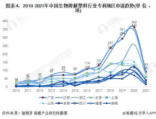 图表4:2010-2021年中国生物降解塑料行业专利地区申请趋势(单位:项)