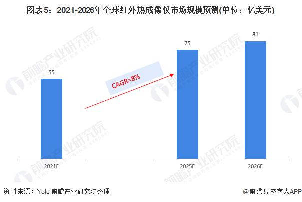 图表5:2021-2026年全球红外热成像仪市场规模预测(单位:亿美元)