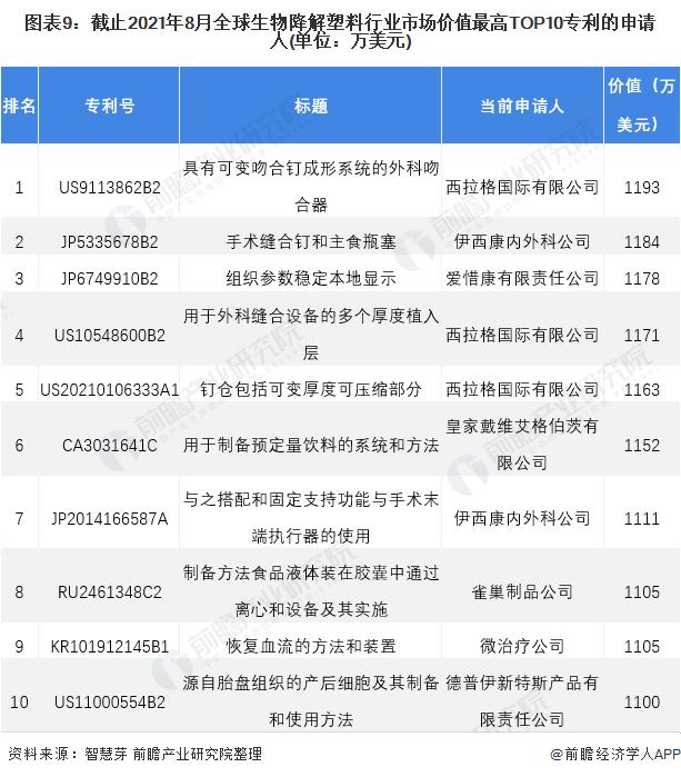 图表9:截止2021年8月全球生物降解塑料行业市场价值最高TOP10专利的申请人(单位:万美元)