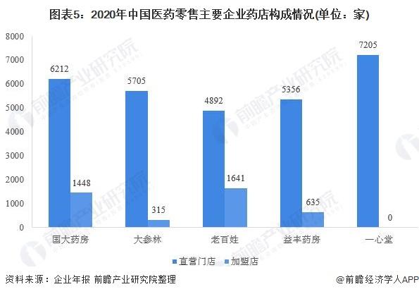 图表5:2020年中国医药零售主要企业药店构成情况(单位:家)