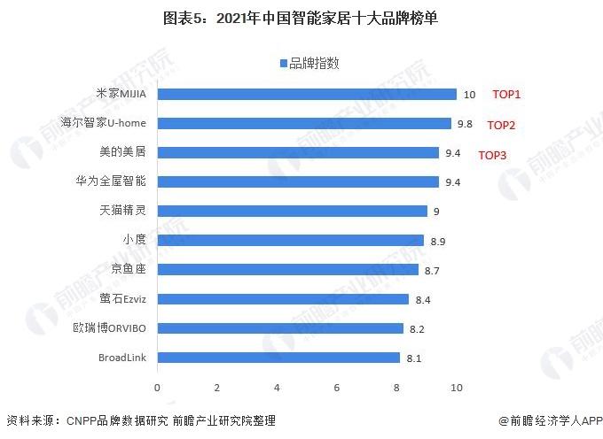 图表5:2021年中国智能家居十大品牌榜单