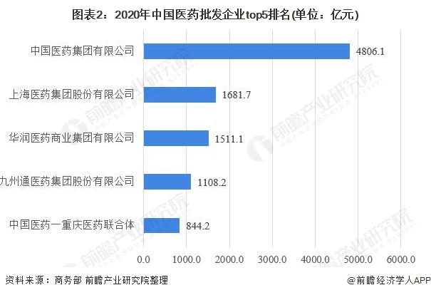 图表2:2020年中国医药批发企业top5排名(单位:亿元)