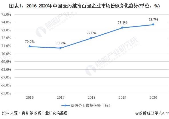 图表1:2016-2020年中国医药批发百强企业市场份额变化趋势(单位:%)