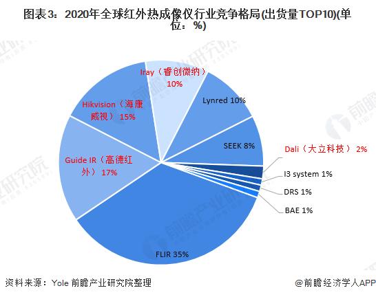 图表3:2020年全球红外热成像仪行业竞争格局(出货量TOP10)(单位:%)