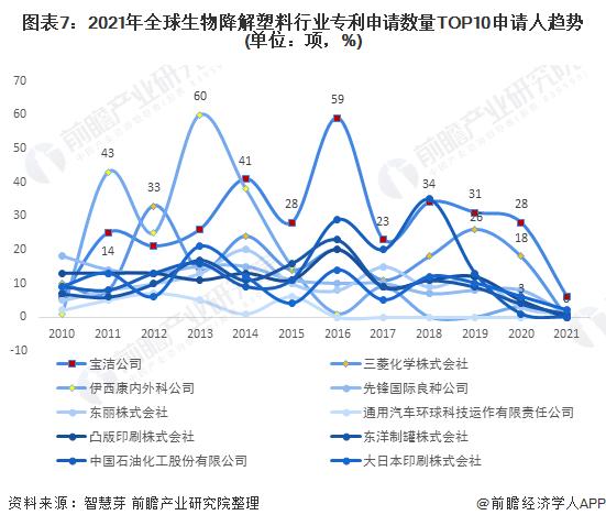 图表7:2021年全球生物降解塑料行业专利申请数量TOP10申请人趋势(单位:项,%)