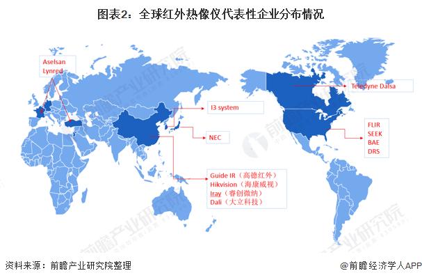 图表2:全球红外热像仪代表性企业分布情况
