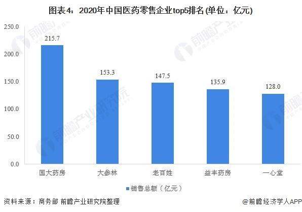 图表4:2020年中国医药零售企业top5排名(单位:亿元)