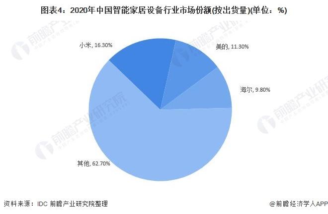 图表4:2020年中国智能家居设备行业市场份额(按出货量)(单位:%)