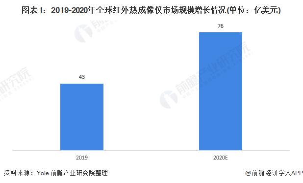 图表1:2019-2020年全球红外热成像仪市场规模增长情况(单位:亿美元)