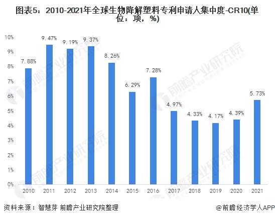 图表5:2010-2021年全球生物降解塑料专利申请人集中度-CR10(单位:项,%)