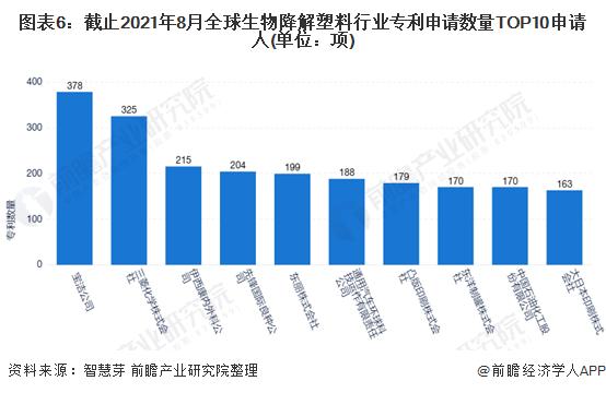 图表6:截止2021年8月全球生物降解塑料行业专利申请数量TOP10申请人(单位:项)