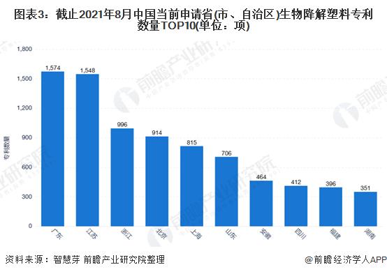 图表3:截止2021年8月中国当前申请省(市、自治区)生物降解塑料专利数量TOP10(单位:项)