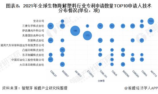 图表8:2021年全球生物降解塑料行业专利申请数量TOP10申请人技术分布情况(单位:项)