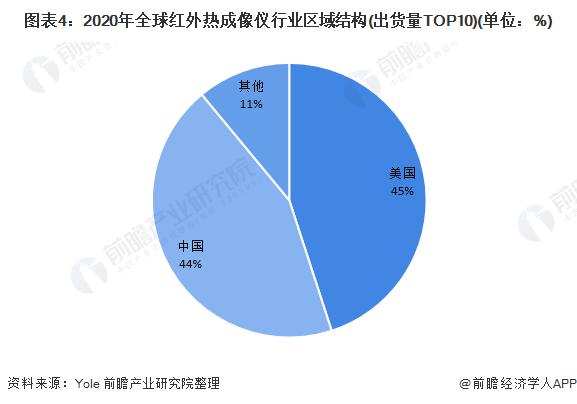 图表4:2020年全球红外热成像仪行业区域结构(出货量TOP10)(单位:%)