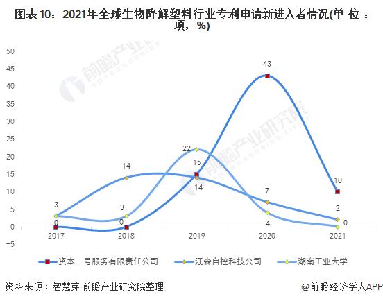 图表10:2021年全球生物降解塑料行业专利申请新进入者情况(单位:项,%)