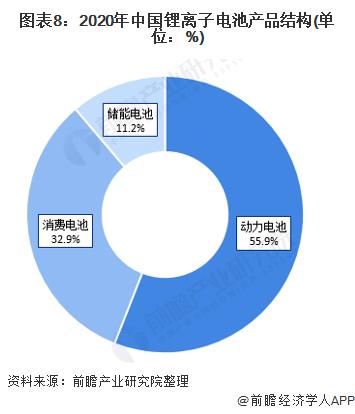 图表8:2020年中国锂离子电池产品结构(单位:%)
