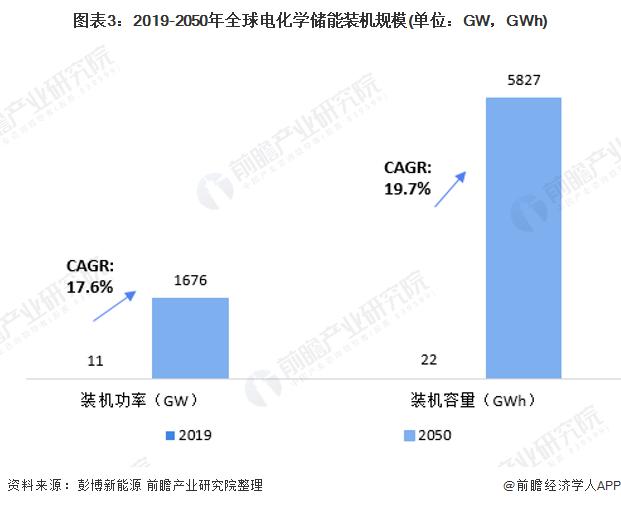 图表3:2019-2050年全球电化学储能装机规模(单位:GW,GWh)