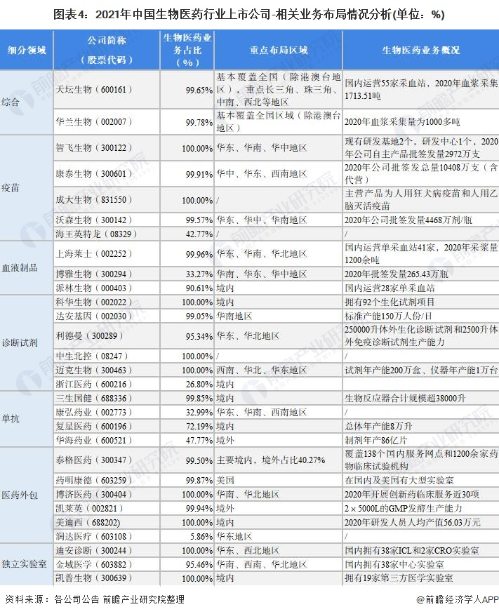 图表4:2021年中国生物医药行业上市公司-相关业务布局情况分析(单位:%)
