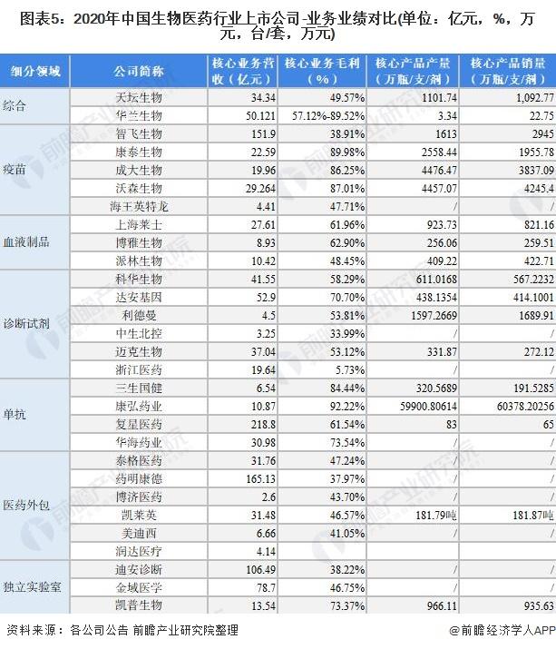 图表5:2020年中国生物医药行业上市公司-业务业绩对比(单位:亿元,%,万元,台/套,万元)
