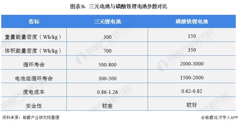 图表9:三元电池与磷酸铁锂电池参数对比