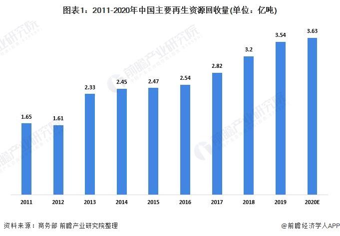 图表1:2011-2020年中国主要再生资源回收量(单位:亿吨)