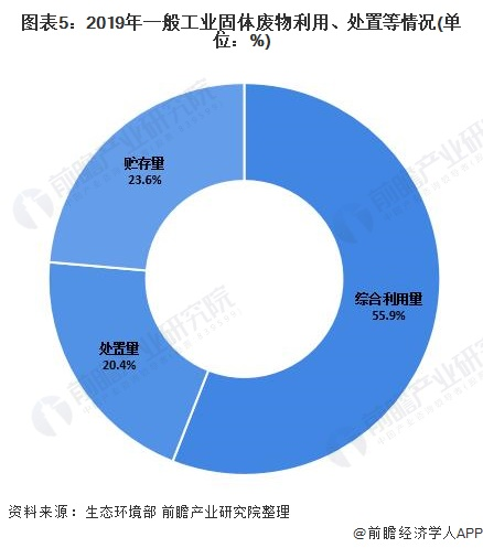 图表5:2019年一般工业固体废物利用、处置等情况(单位:%)
