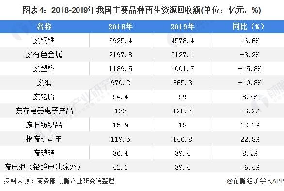 图表4:2018-2019年我国主要品种再生资源回收额(单位:亿元,%)