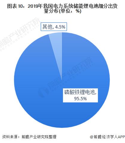 图表10:2019年我国电力系统储能锂电池细分出货量分布(单位:%)