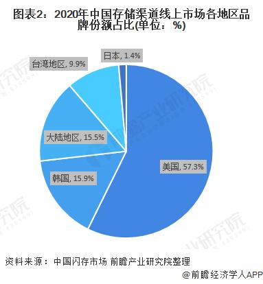 图表2:2020年中国存储渠道线上市场各地区品牌份额占比(单位:%)