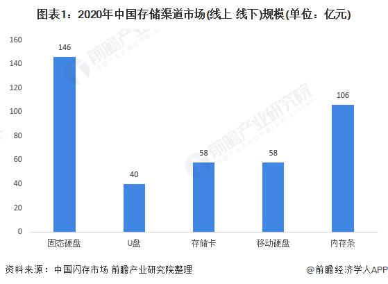 图表1:2020年中国存储渠道市场(线上+线下)规模(单位:亿元)