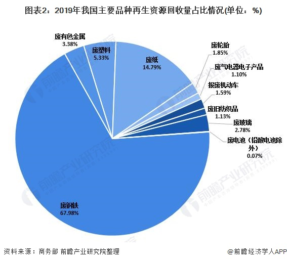 图表2:2019年我国主要品种再生资源回收量占比情况(单位:%)