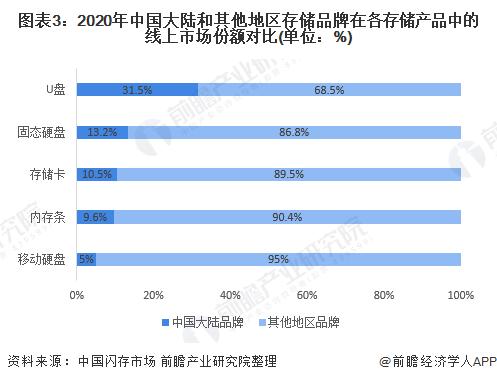 图表3:2020年中国大陆和其他地区存储品牌在各存储产品中的线上市场份额对比(单位:%)