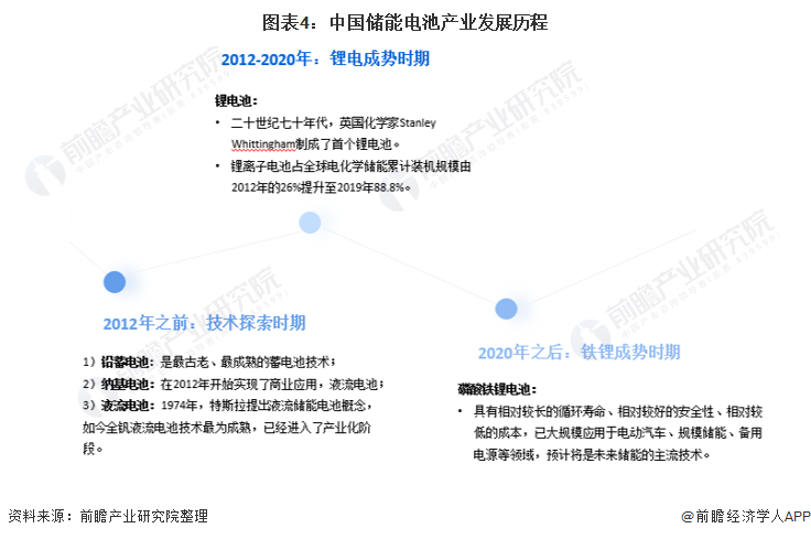 图表4:中国储能电池产业发展历程