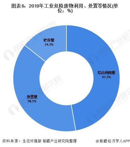 图表6:2019年工业危险废物利用、处置等情况(单位:%)