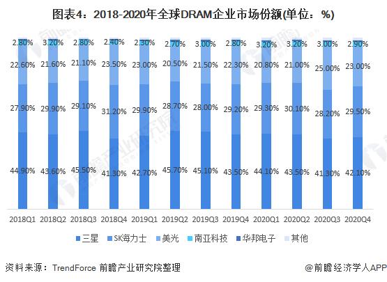 图表4:2018-2020年全球DRAM企业市场份额(单位:%)
