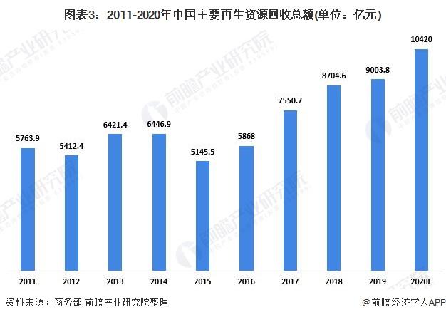 图表3:2011-2020年中国主要再生资源回收总额(单位:亿元)