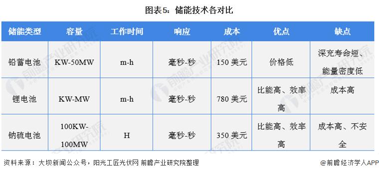 图表5:储能技术各对比