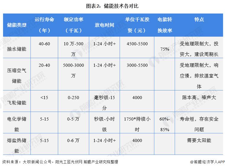 图表2:储能技术各对比