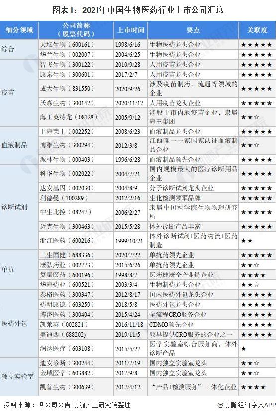 图表1:2021年中国生物医药行业上市公司汇总