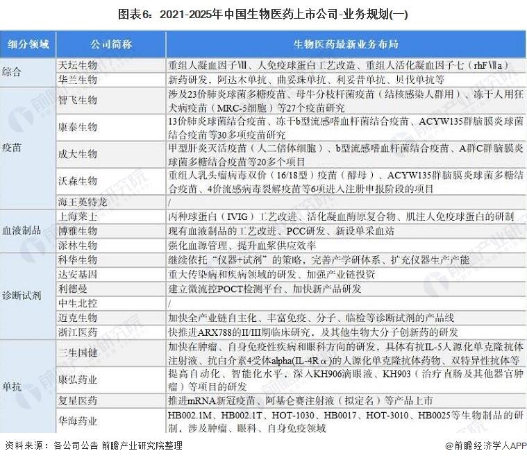 图表6:2021-2025年中国生物医药上市公司-业务规划(一)