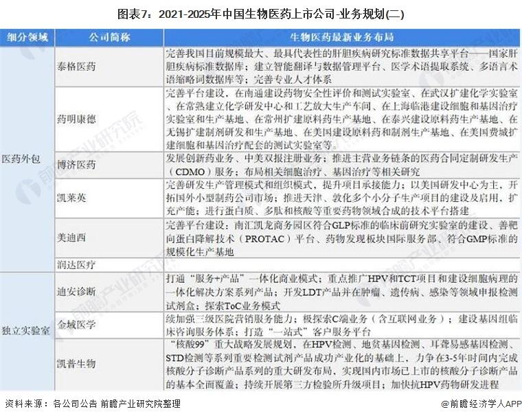 图表7:2021-2025年中国生物医药上市公司-业务规划(二)
