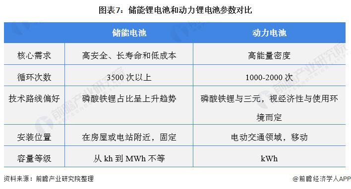 图表7:储能锂电池和动力锂电池参数对比