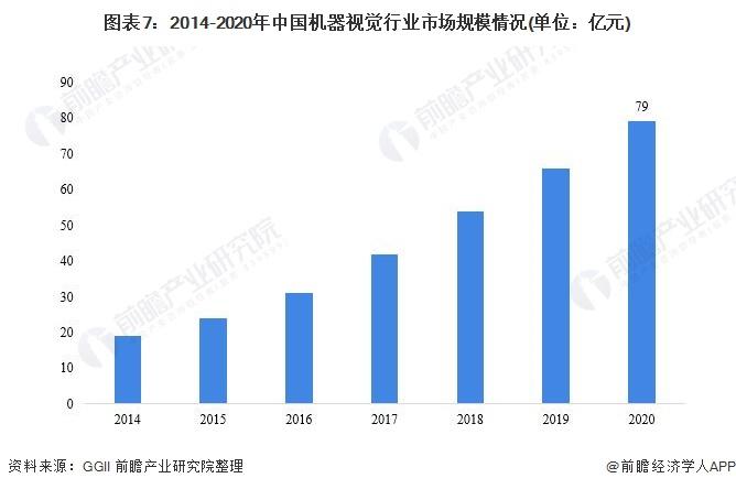图表7:2014-2020年中国机器视觉行业市场规模情况(单位:亿元)
